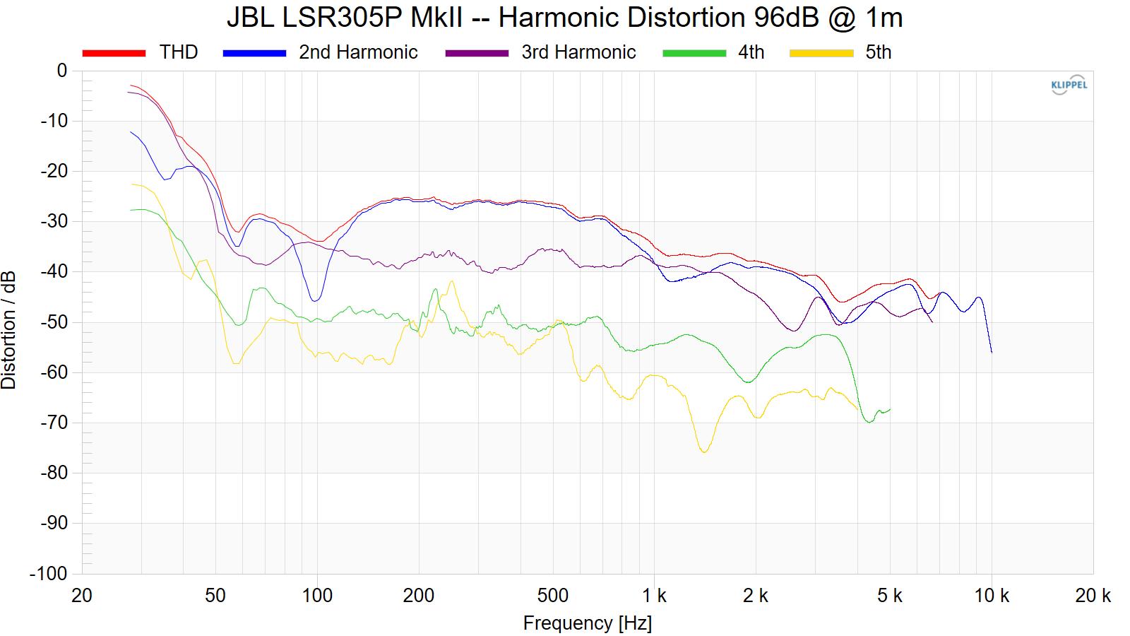 JBL%20LSR305P%20MkII%20--%20Harmonic%20Distortion%2096dB%20%40%201m.png
