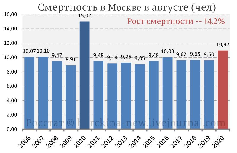 Собянин и ровные слои москвичей, уложенных в землю этим летом