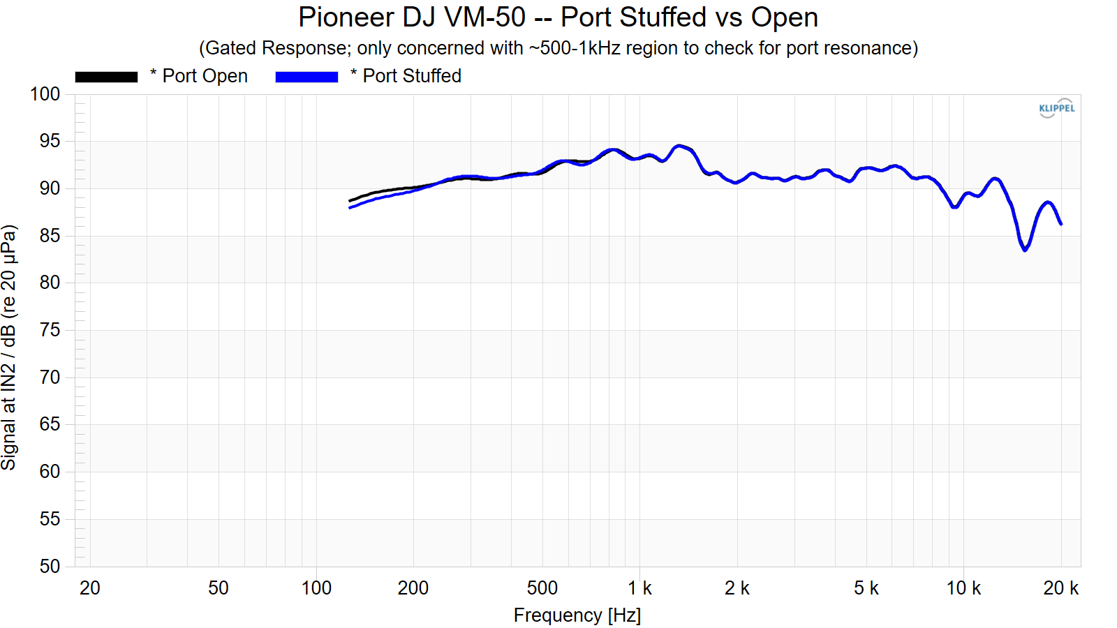 Pioneer%20DJ%20VM-50%20--%20Port%20Stuffed%20vs%20Open.png