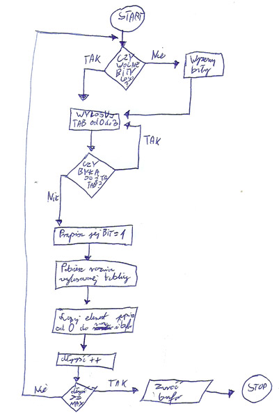 schemat blokowy - losowanie stringa