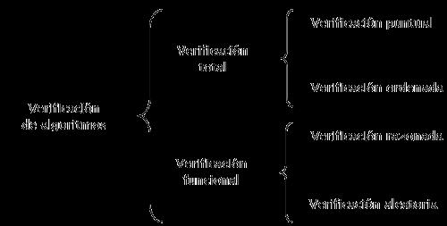 formas de verificacion algoritmos