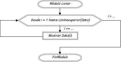 diagrama de flujo bucle for