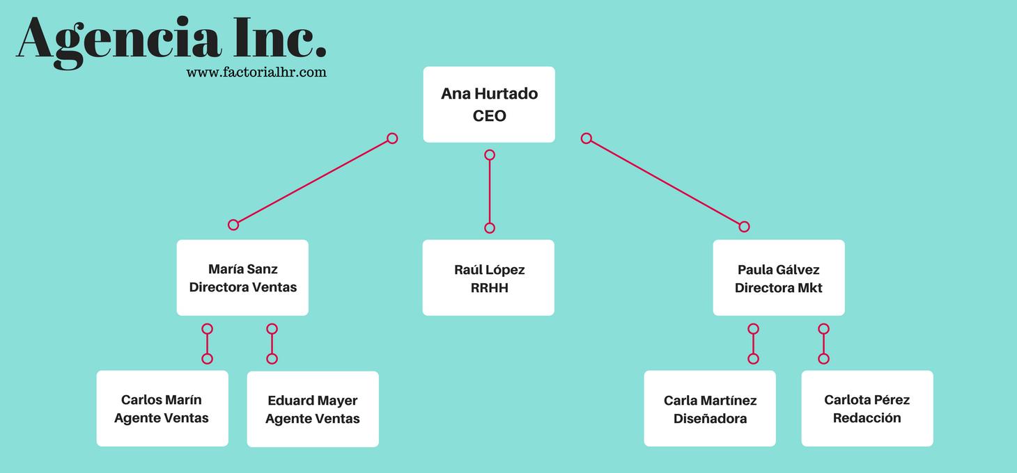 Organigrama empresa vertical