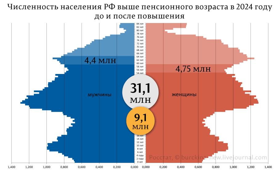 О сути путинской политики по отношению к народу