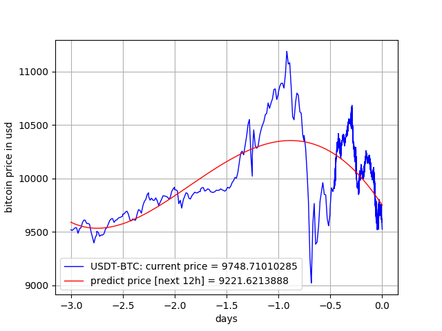 Bitcoin Electricity Cost