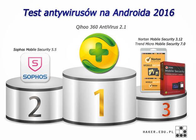 Podsumowanie wyników z testu programów antywirus Android 2016
