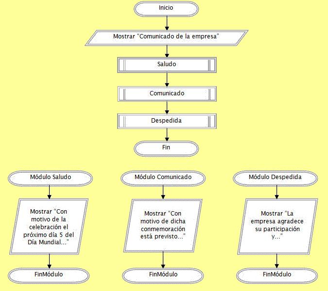 diagrama de flujo modulos