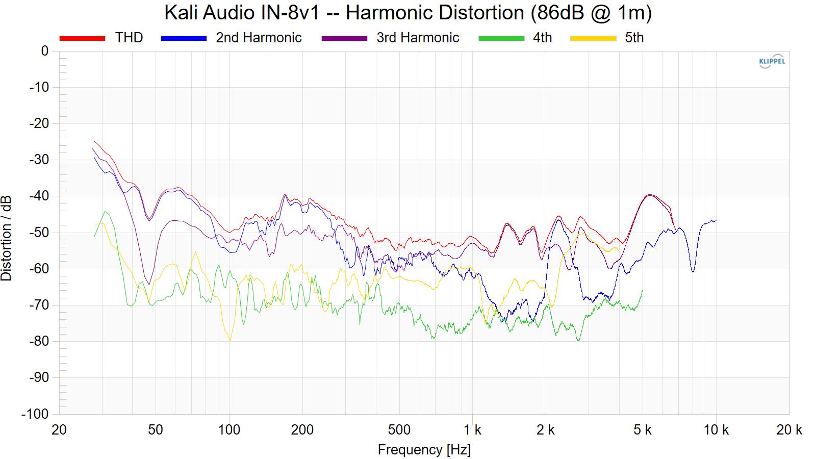 Kali%20Audio%20IN-8v1%20--%20Harmonic%20Distortion%20%2886dB%20%40%201m%29.png