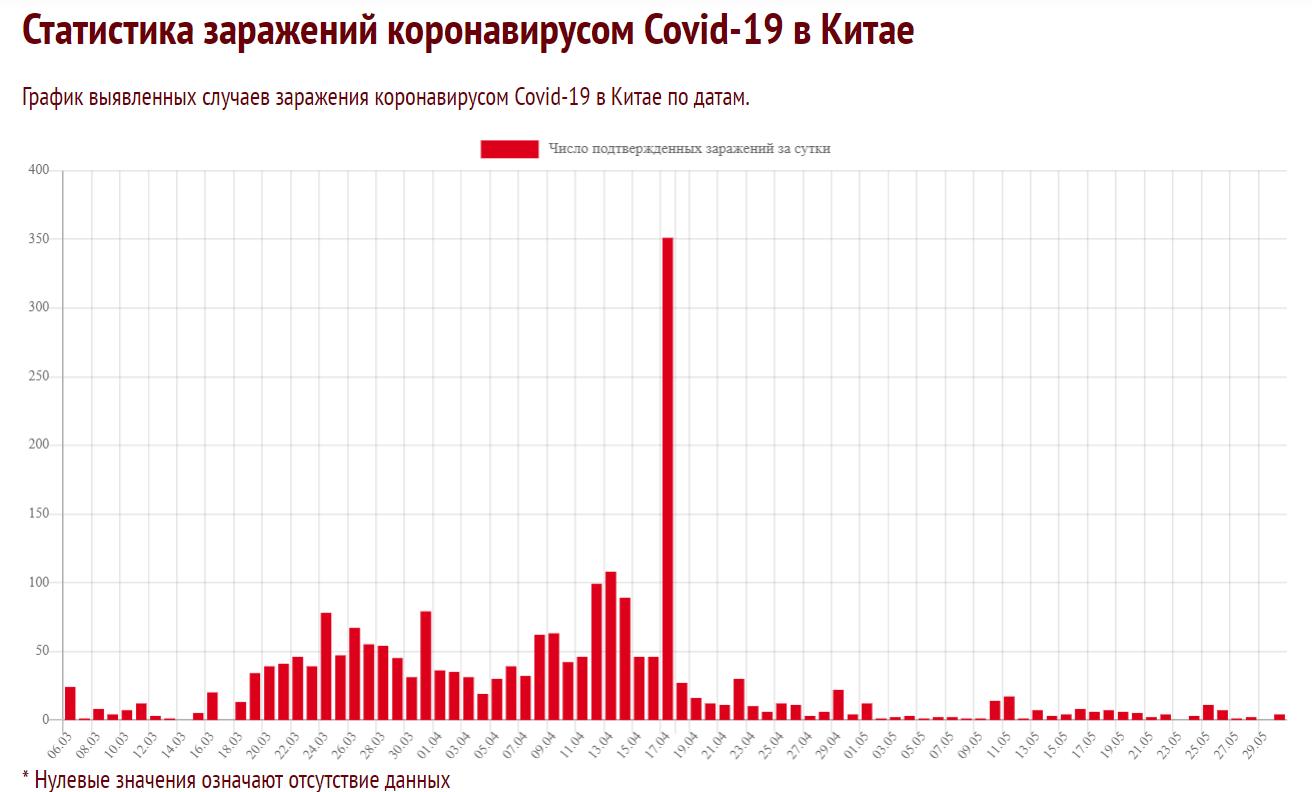 Ситуация по СОVID-19 на 30 мая: держим плато и зачем СМИ пугают россиян 2-й
