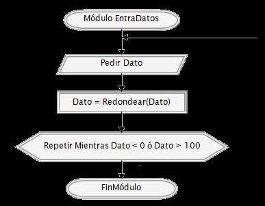 programacion diagrama de flujo