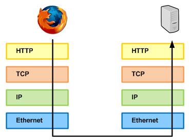 protocollo-http