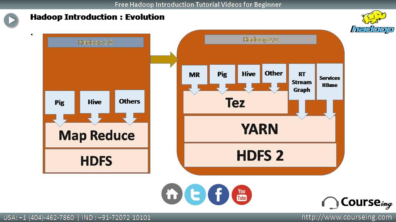 Free Hadoop Introduction Evolution