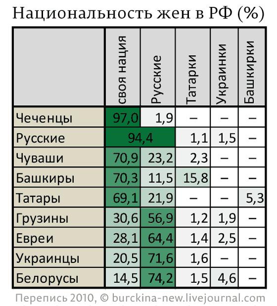 Жены какой национальности в России самые желанные?