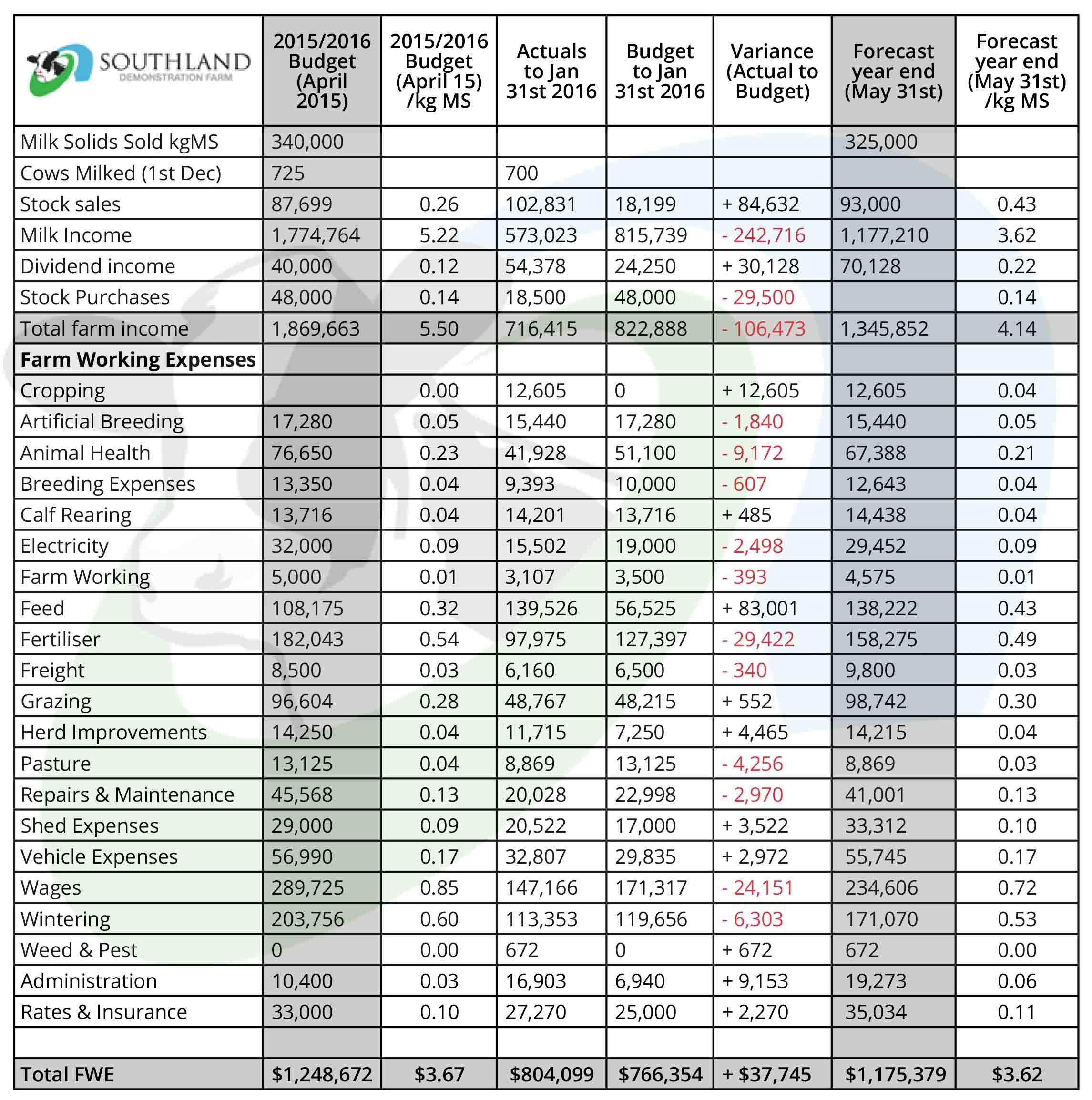 SDF Budget