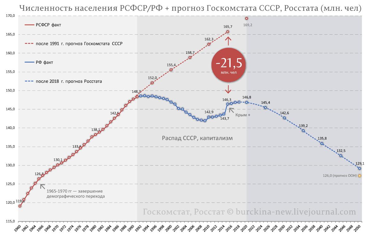 Об историческом шансе решить жилищный вопрос в России