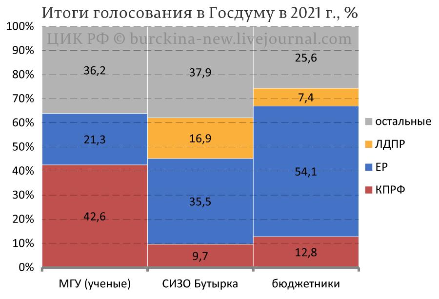 Ученые МГУ, бюджетники и СИЗО Бутырка: соучастники или жертвы?