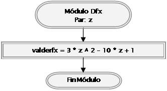 programacion metodo newton