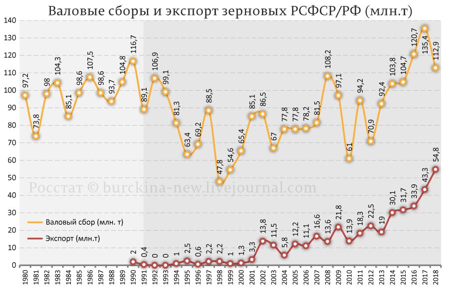 Чем грозит России глобальное потепление?