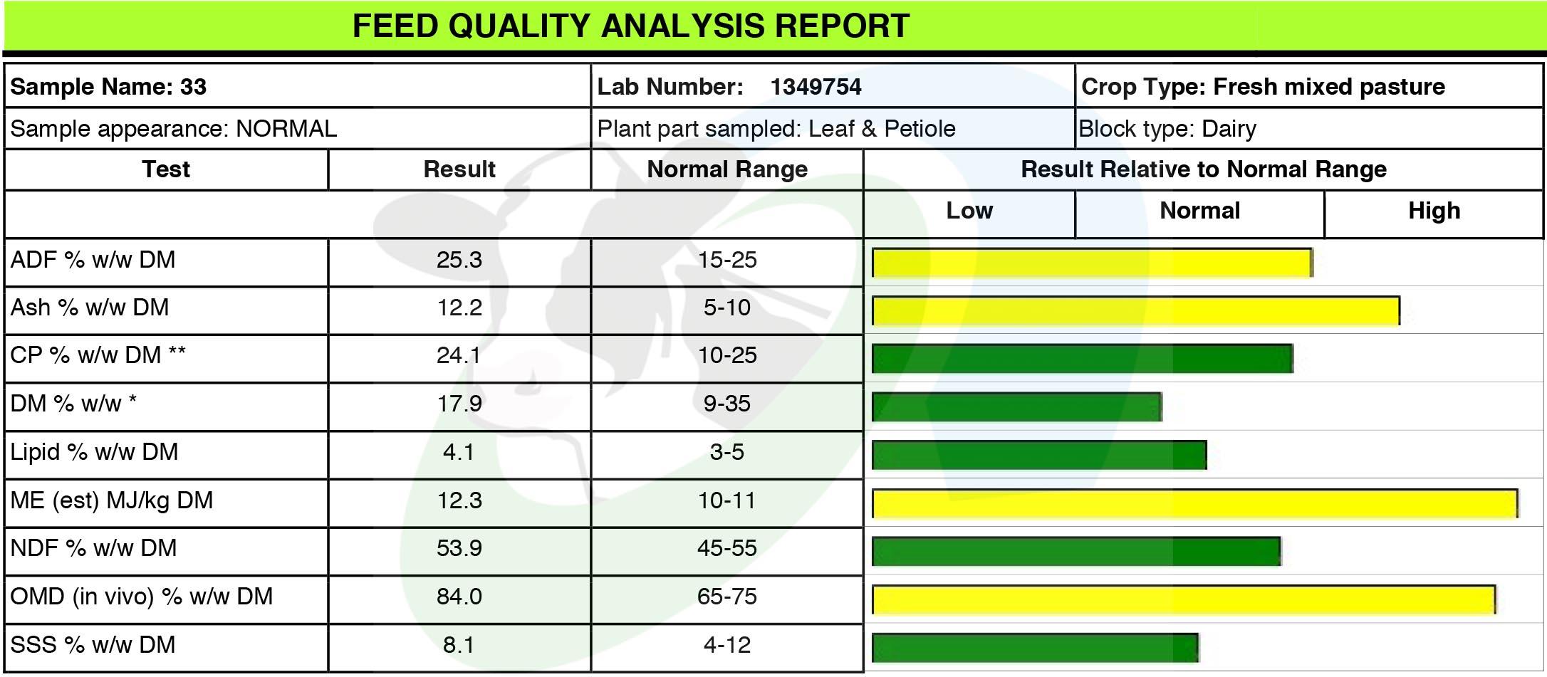 SDF Pasture Analysis2