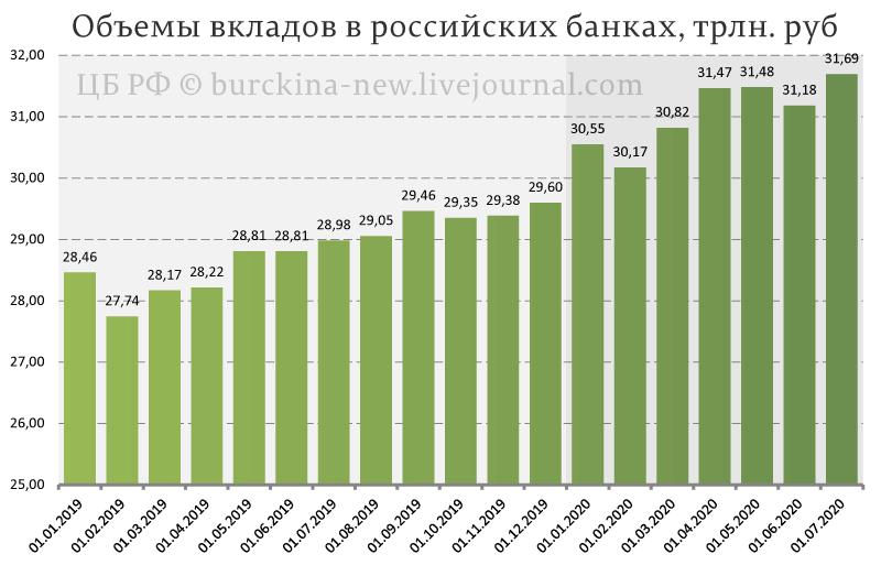 О перспективах вкладов россиян в банках вернуться к советским 3%