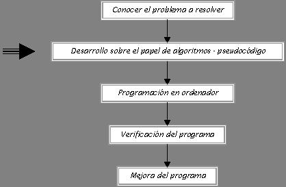 planificacion programas