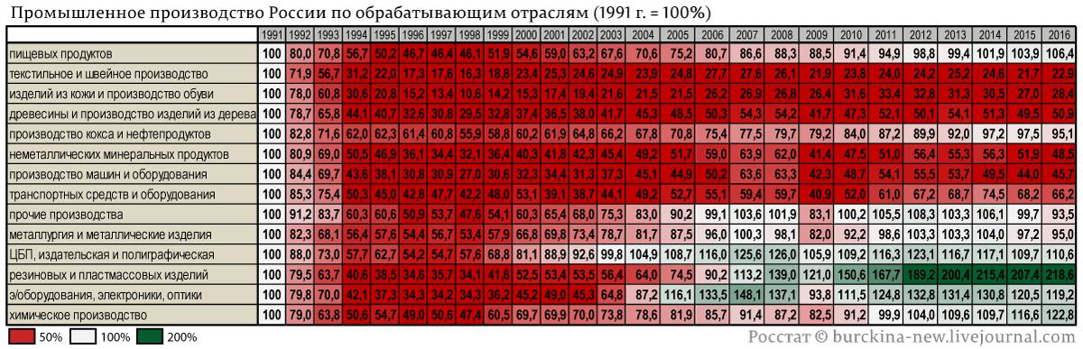 Как Путин, критикуя Украину, добивает остатки промышленности России