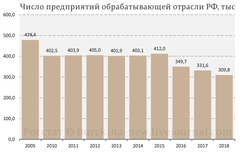Сколько в России осталось заводов и в чем вред ресурса Сделано у нас?