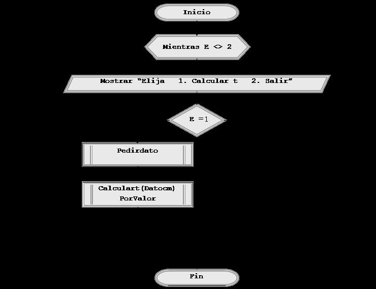 diagrama de flujo caida libre