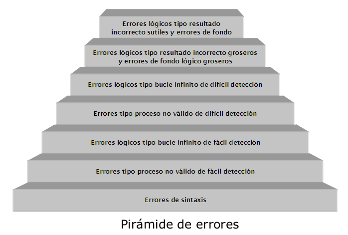 piramide de errores programacion
