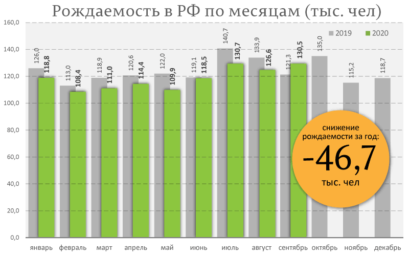 Путинское чудо: в сентября резко выросла рождаемость россиян