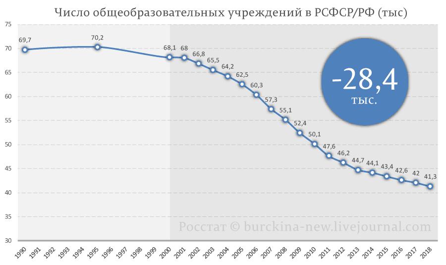 Достижения советской власти и путинской