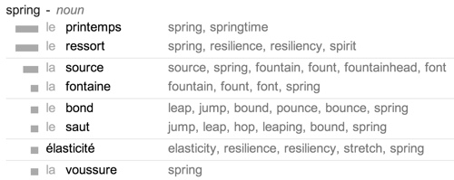 Google Translate probabilities for senses of spring