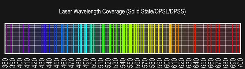 Solid%20States%20OPSL%20DPSS%20800px.png