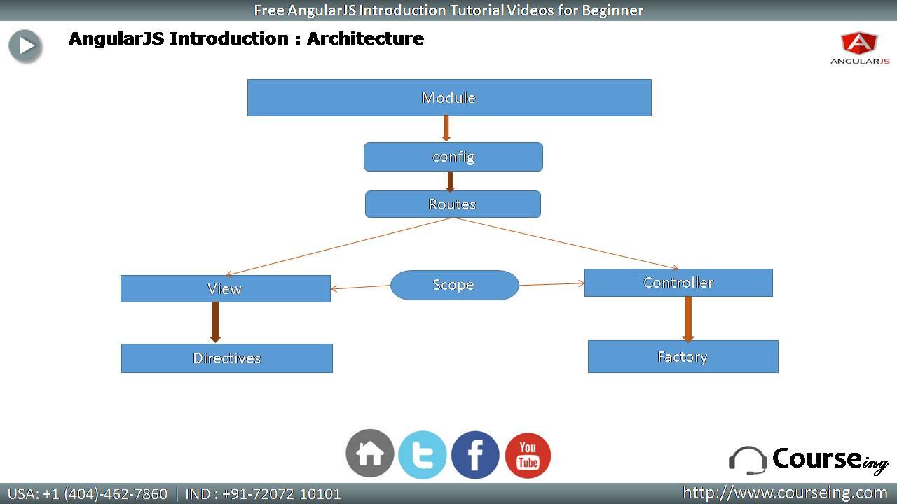 AngularJs Architecture