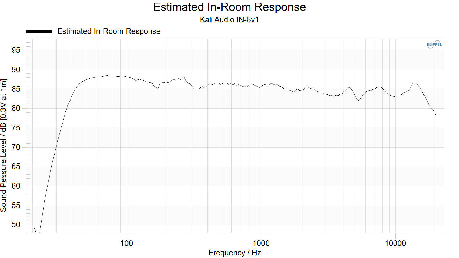 Estimated%20In-Room%20Response.png
