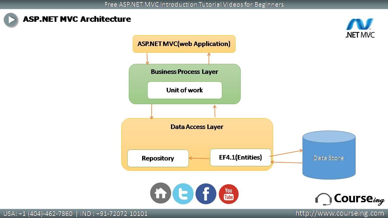 Free ASP DOT NET MVC Introduction Architecture