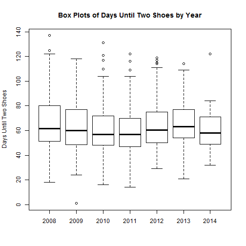 Box plots of days until Two Shoes by Year