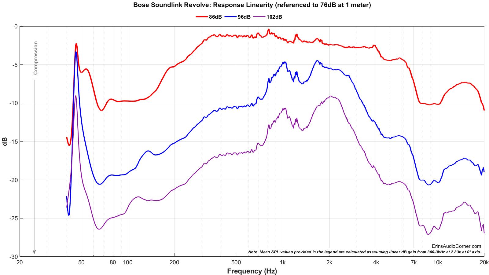 Bose%20SoundLink%20Revolve_Compression_full.png