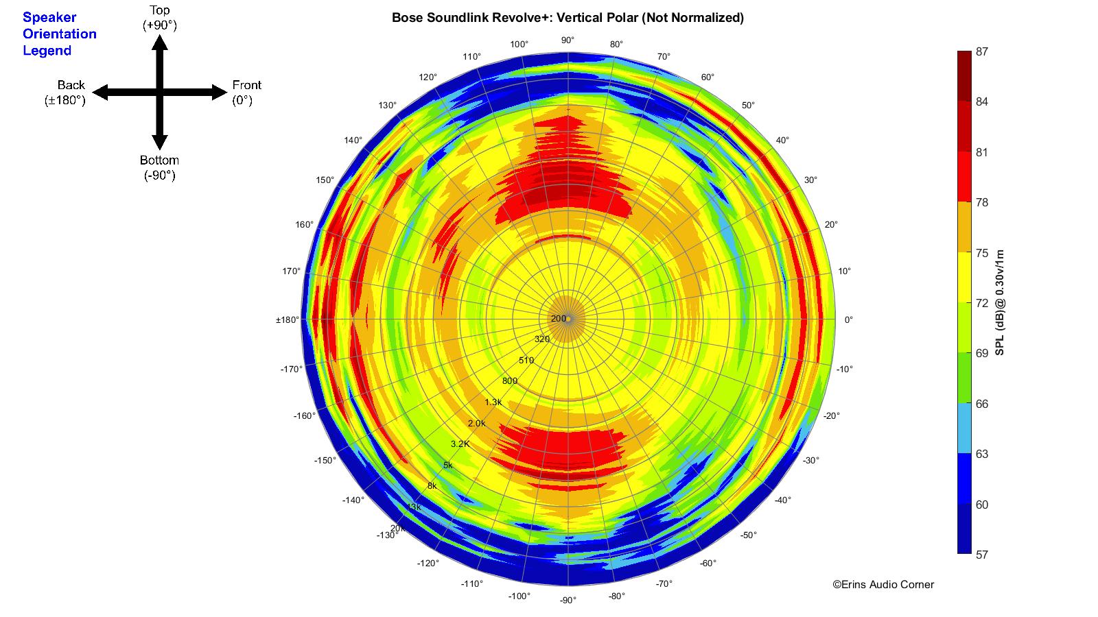 Bose%20SoundLink%20Revolve%2B_360_Vertical_Polar.png