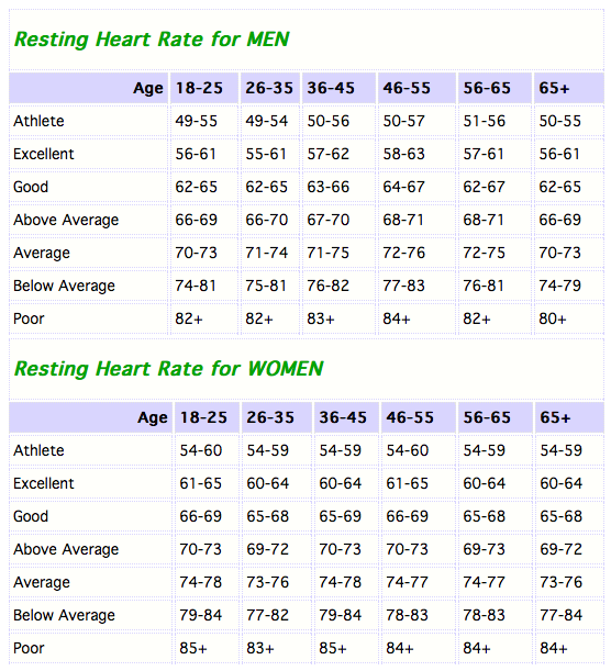Resting Heart Rates Chart