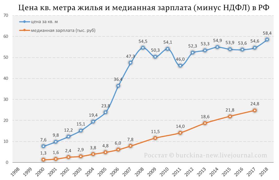 Сколько лет нужно копить на квартиру в России?