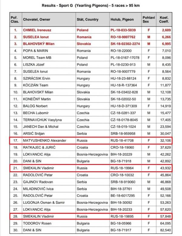 Результаты Олимпиады спортивных голубей 2020 год, Брно, Чехия, клубы спортивного голубеводства