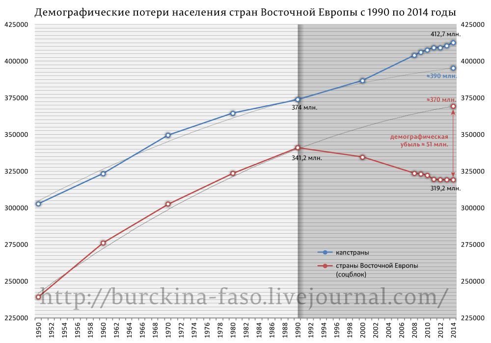 О жертвах коммунизма и капитализма в ХХ веке