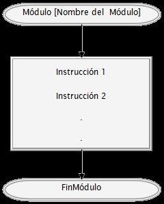 programacion modular