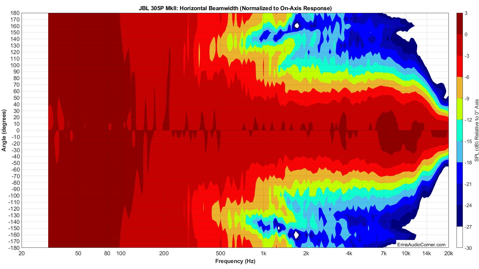 JBL%20305P%20MkII%20Beamwidth_Horizontal.png