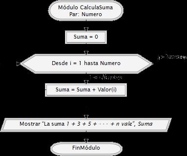 diagrama de flujo modulo
