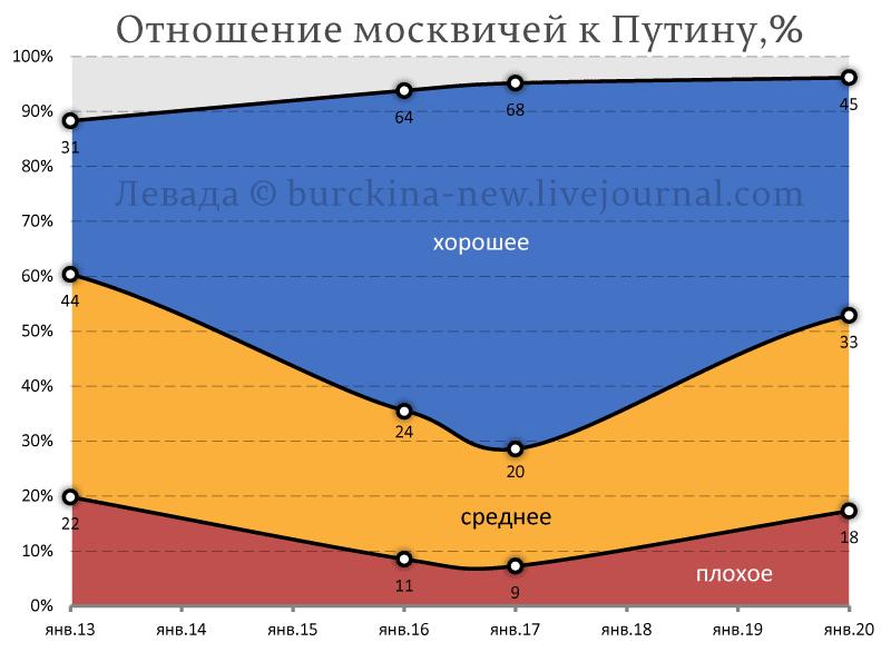 Собянин-гейт и ухудшение отношения москвичей к Путину