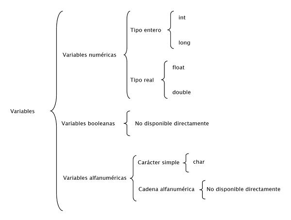 tipos de datos lenguaje programacion C