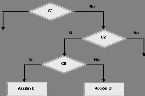 diagrama de flujo condicionales