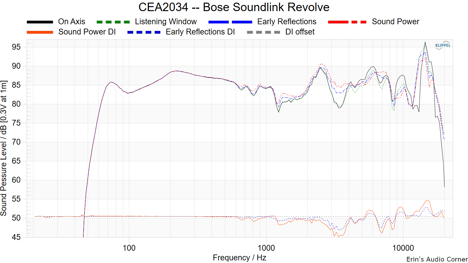 CEA2034%20--%20Bose%20SoundLink%20Revolve.png